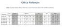rpsOfficeReferrals